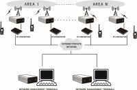 System łączności wielkoobszarowej HQT IP-Multi-Site